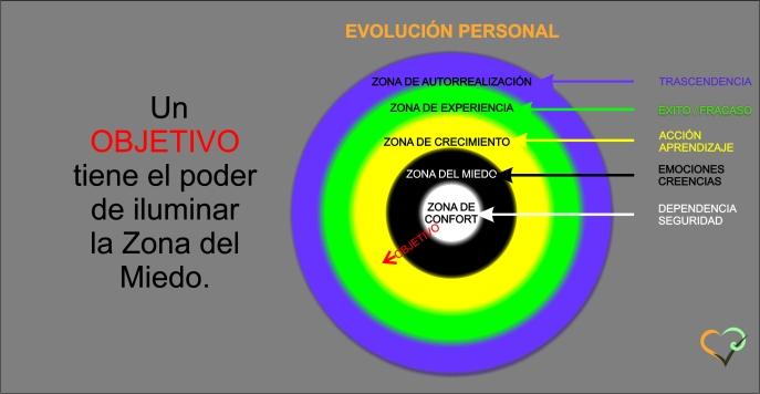 evolucion-personal